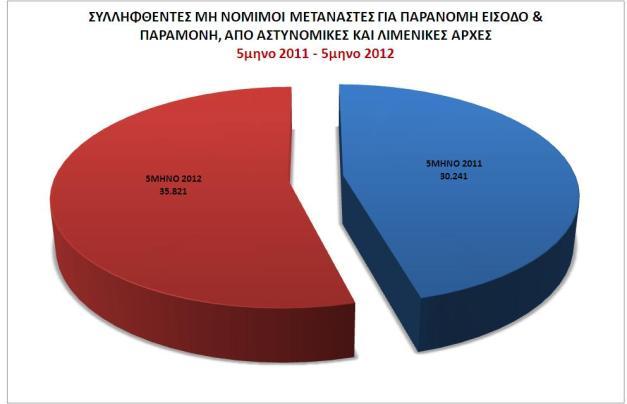 Πίνακας συλληφθέντων μη νόμιμων μεταναστών, για παράνομη είσοδο & παραμονή, από Αστυνομικές και Λιμενικές Αρχές 5μηνο 2011 - 5μηνο 2012